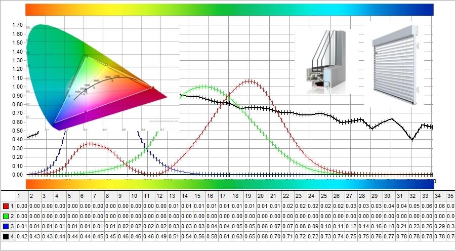 Farbwiedergabeindex DGNB Sonnenschutz Verglasung Leuchtmittel Beleuchtung