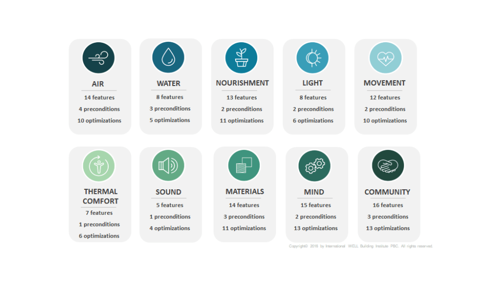 WELL Zertifizierung, WELL Kategorien und Kriterien